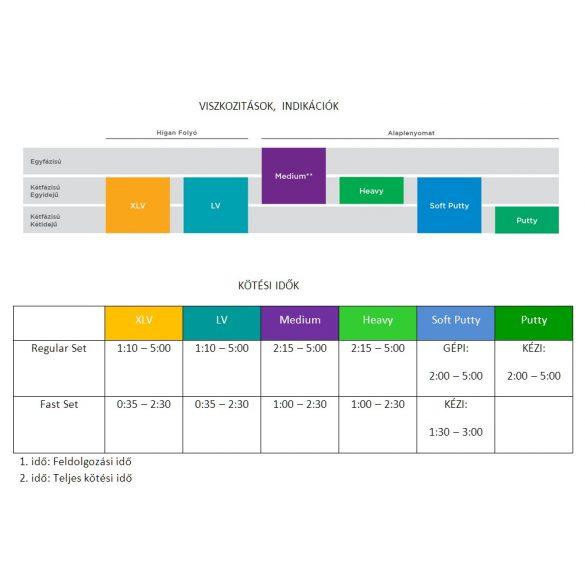 Aquasil ULTRA+ Machine Mix SOFT Putty 2x380ml Regular set