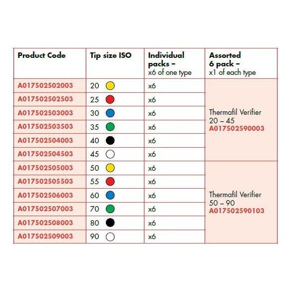 Verifier ISO 020-090 25mm (6db)
