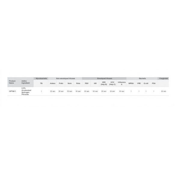 Optim1 felületfertőtlenítő kendő (160 lap)
